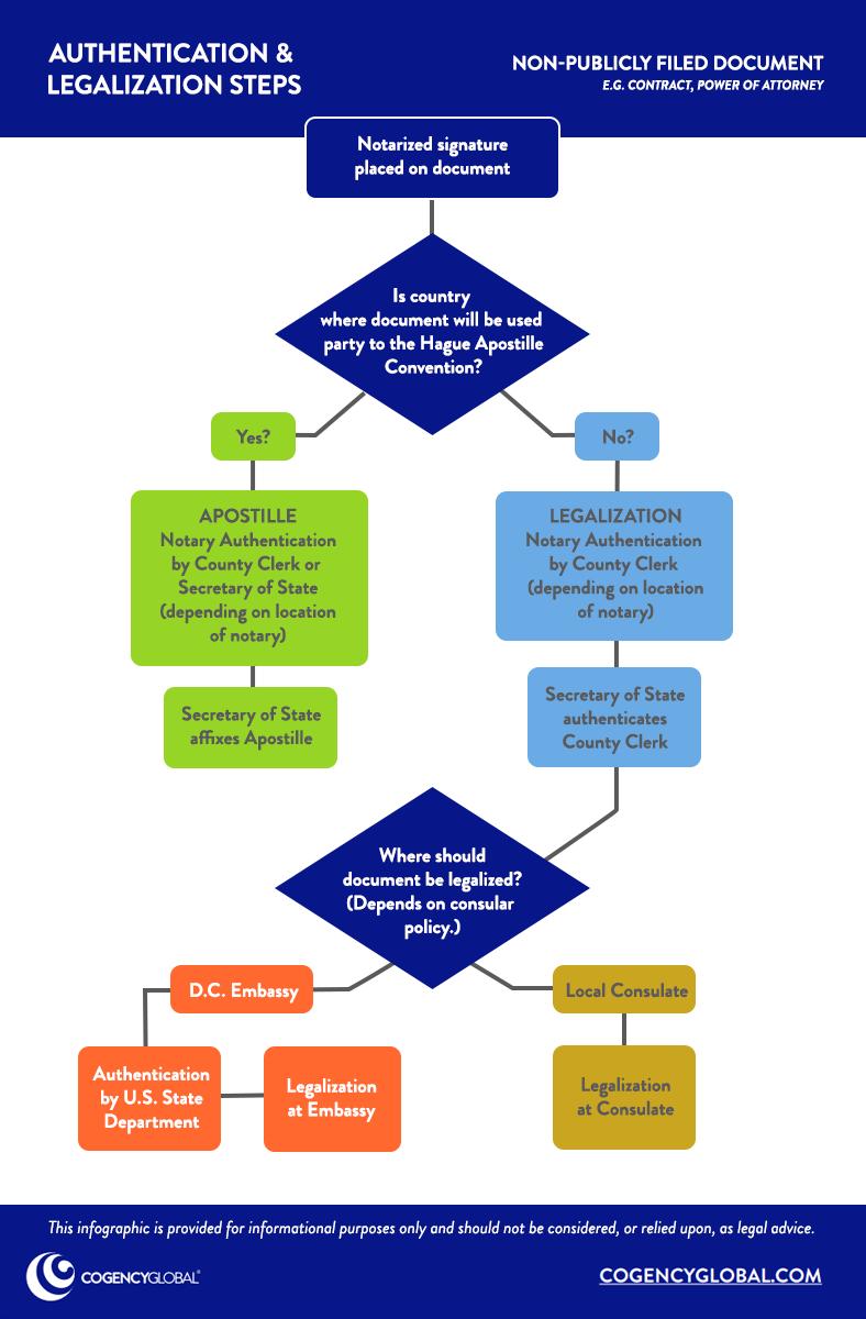 Authentication & Legalization - Non-Public Document - COGENCY GLOBAL