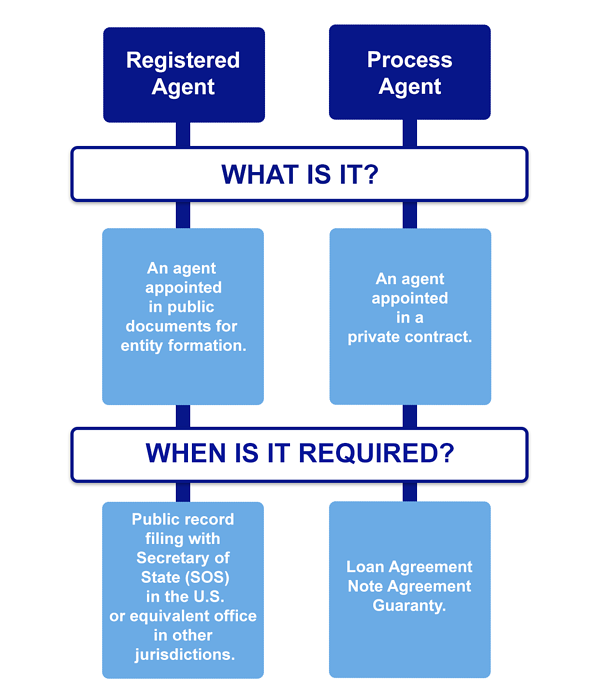 difference between process agent and a registered agent