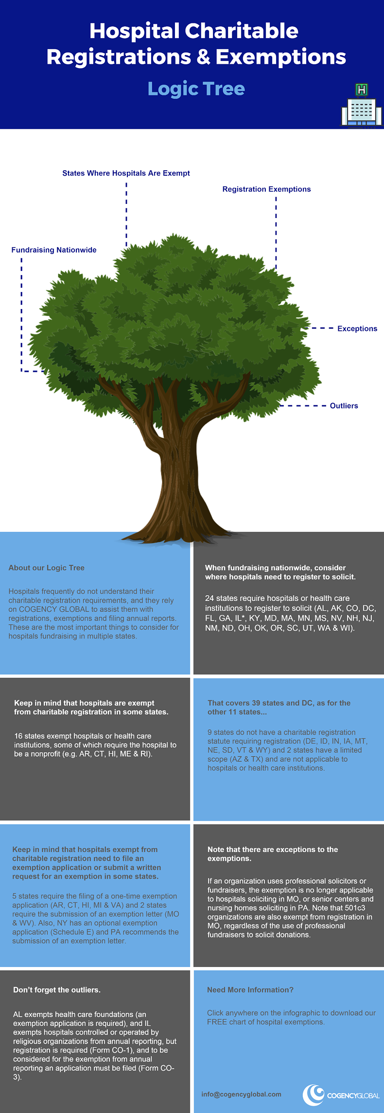Hospital Charitable Registrations and Exemptions Logic Tree_FINAL.png