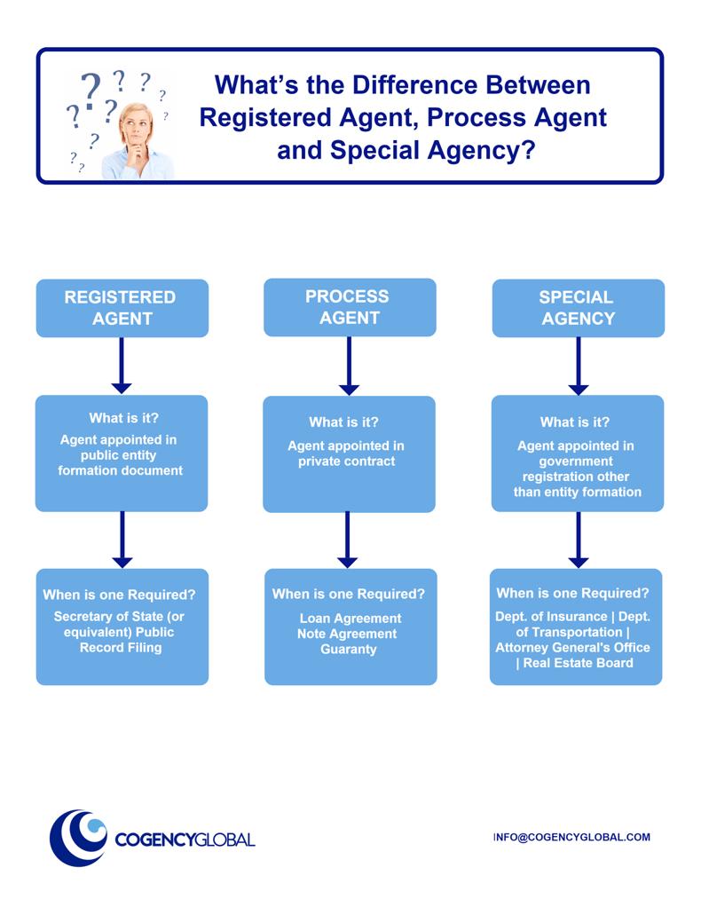 Process-Agent