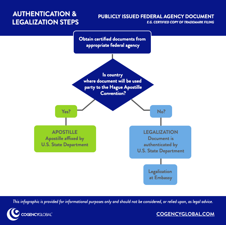 Authentication & Legalization: Public Documents from Federal Agency