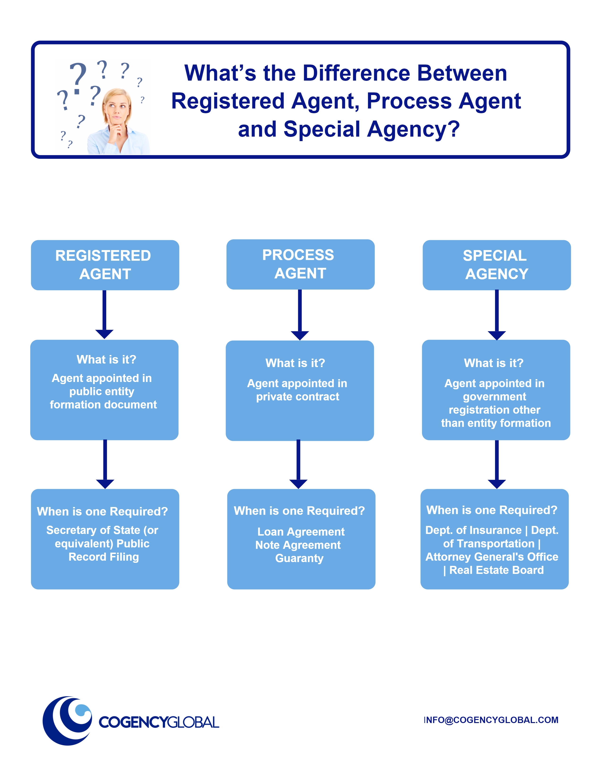 What's the Difference Between Registered Agent, Process Agent and Special Agency?
