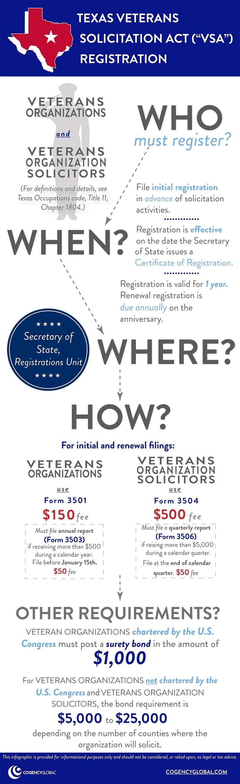 Texas Veterans Solicitation (VSA) Act Registration