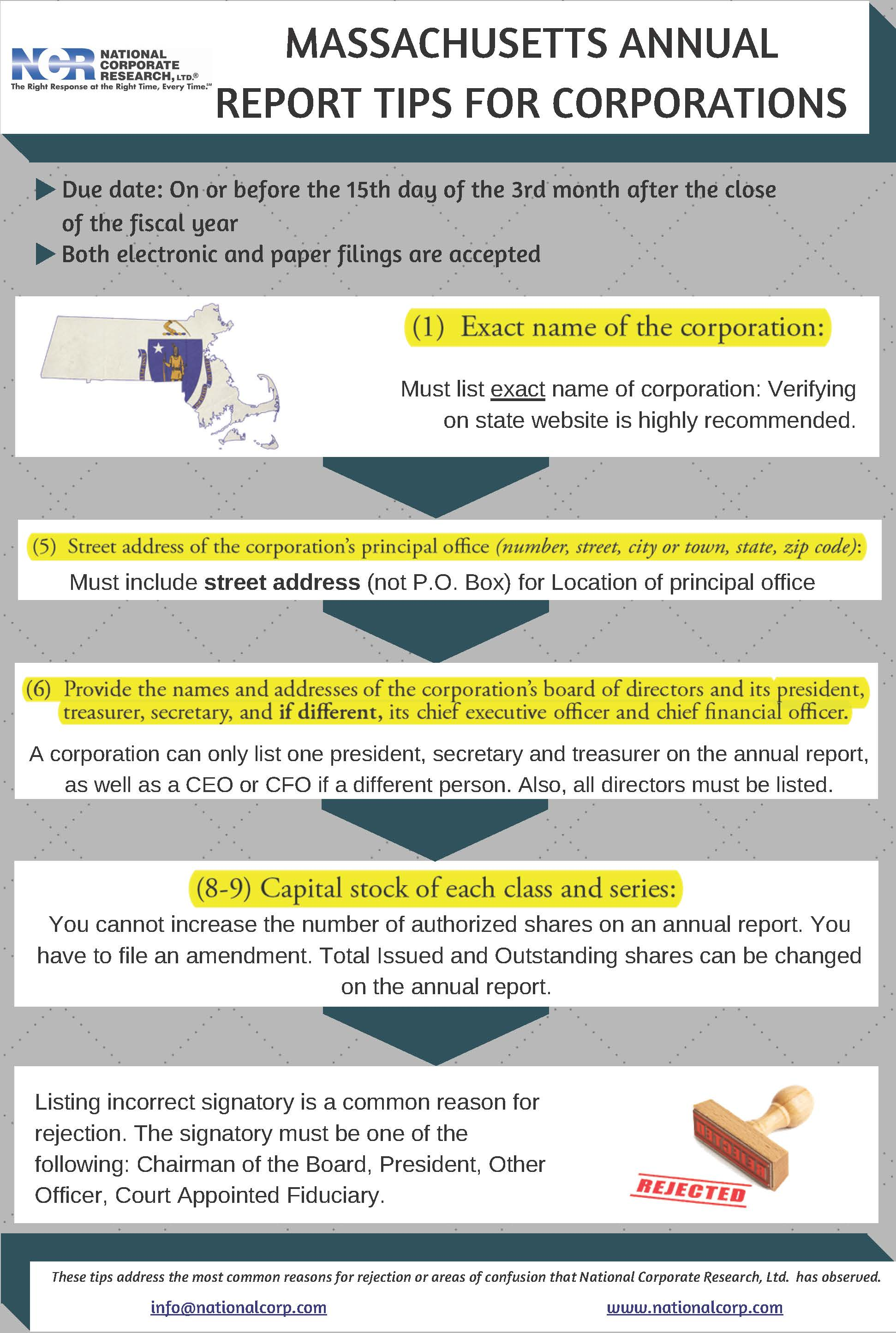 Massachusetts Annual Report Tips for Corporations [infographic]